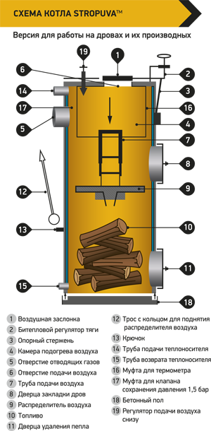 Котел длительного горения Stropuva S30