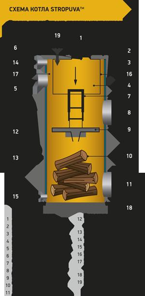 Котел длительного горения Stropuva mini S8P